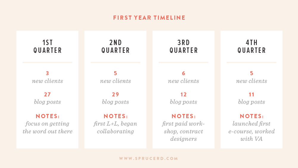 First Year Freelancing by Spruce Rd. | I'm recapping my first year in business as a design studio! I'm sharing the details on what I've learned, what's worked (and not worked) for my business, and next steps for Spruce Rd. My goal is to provide a resource for you, if you are planning on transitioning to freelancing on your own.