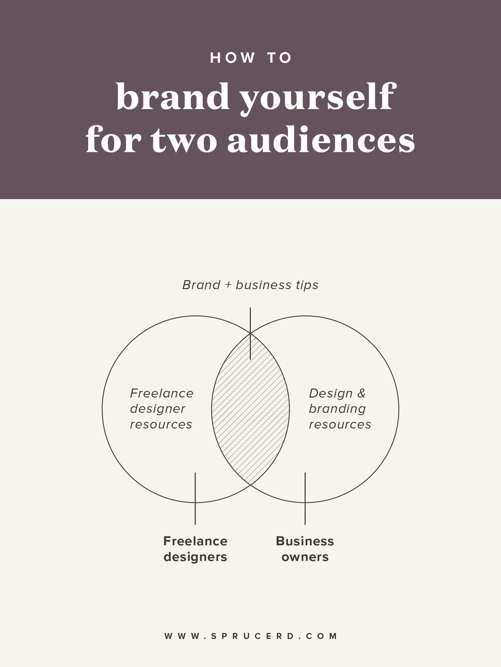 "How to brand yourself for two audiences | Spruce Rd. | ""Niche your brand."" This is a common phrase preached to us regarding our brands. But what if you have multiple audiences, passions and products? Do you have to limit your focus to only one? And if you choose to not limit your audiences, how can you speak to 2 audiences at once?"