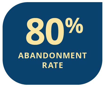 some companies experience abandonment rates as high as 80%
