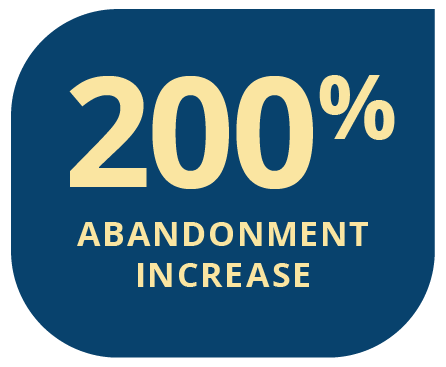 A delay of just five minutes can increase abandonment rates by 200%.