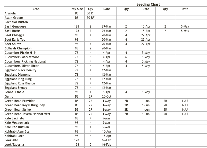Some of our seeding rates and seeding charts.