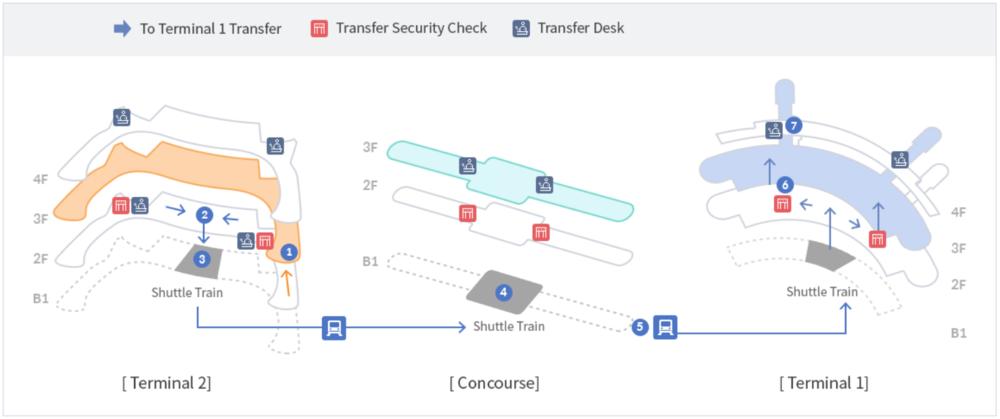 ICN-transfer-T2toT1.png