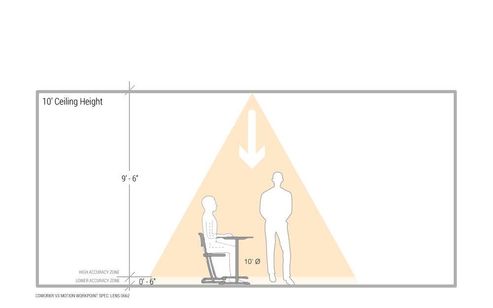 V3-WorkPoint-RangeDiagrams-10ft.jpg