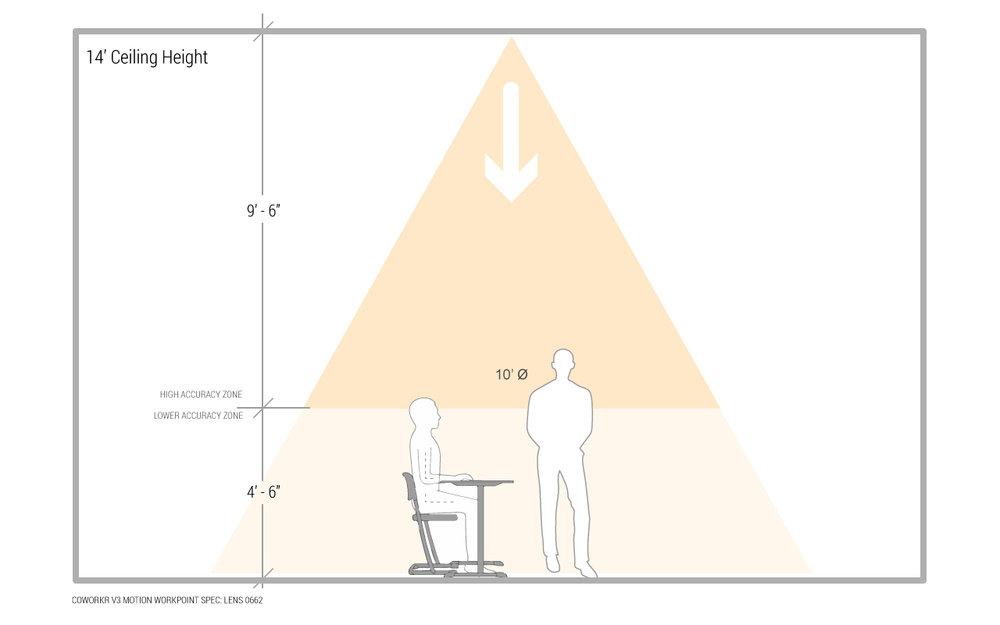 V3-WorkPoint-RangeDiagrams-14ft.jpg