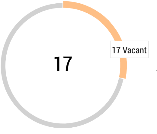 VACANCIES CHART