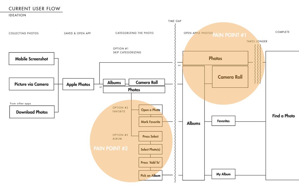 design-strategies — Juwon Kang Taylor