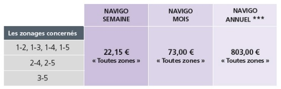 Prices for all zones per week, month and year respectively. Photo credit: ratp.fr