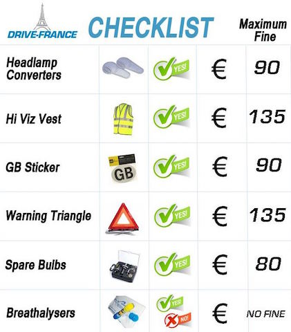 Driving checklist for France