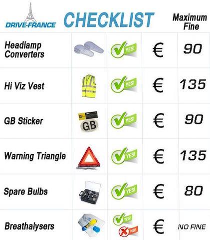 駕駛檢查清單