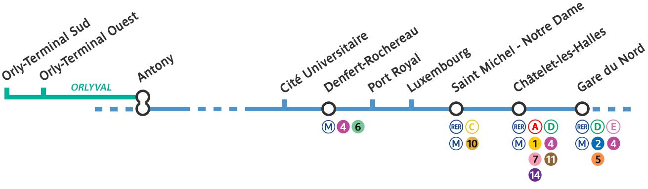 方法三:RER B 線轉乘 Orly Val 奧利機場快線路線圖