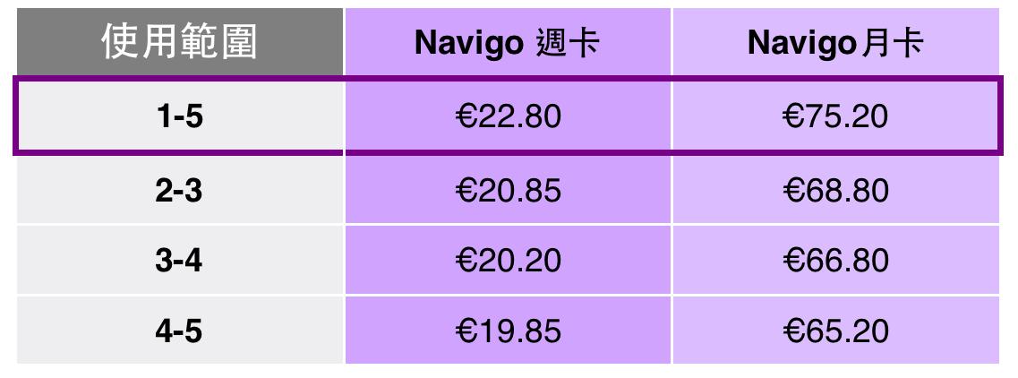 巴黎交通卡 - Navigo卡 票價