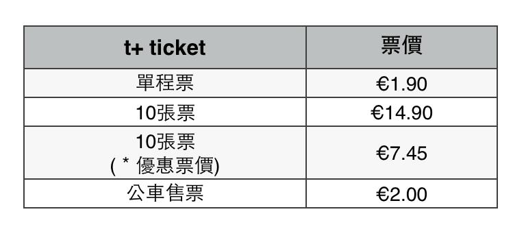 巴黎交通 單程票 t+ ticket 價目表