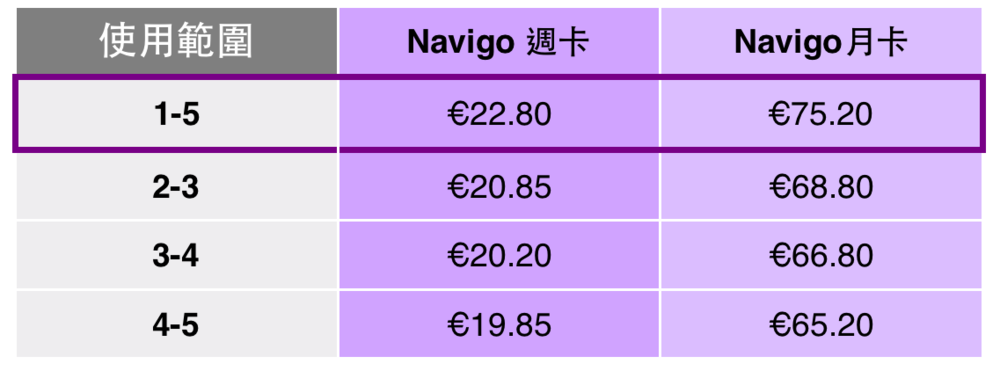 巴黎 NAVIGO 週票/月票 價目表