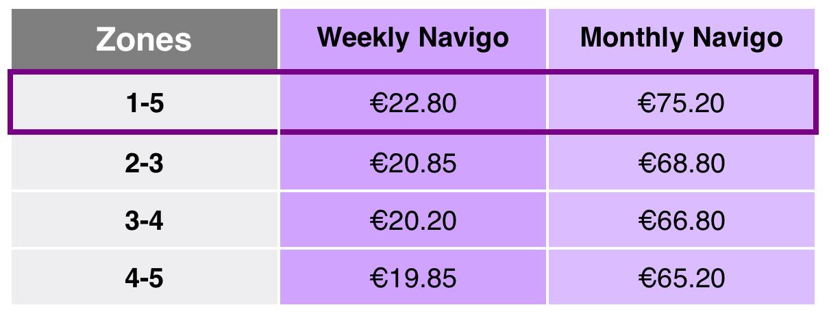 ราคาสำหรับทุก zone ต่อสัปดาห์, ต่อเดือน และต่อปี ตามลำดับรูปภาพจาก: ratp.fr
