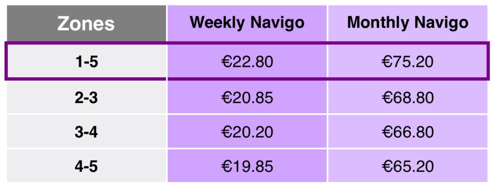 ราคาสำหรับทุก zone ต่อสัปดาห์, ต่อเดือน และต่อปี ตามลำดับรูปภาพจาก:ratp.fr