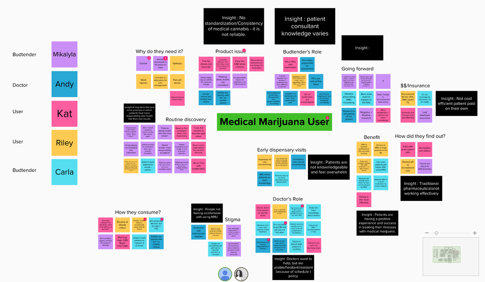 Affinity Map: Synthesizing our interviews to draw insights