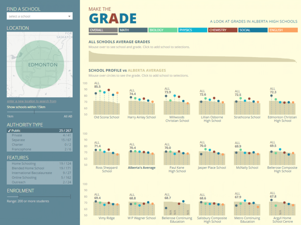 Make the Grade Visualization