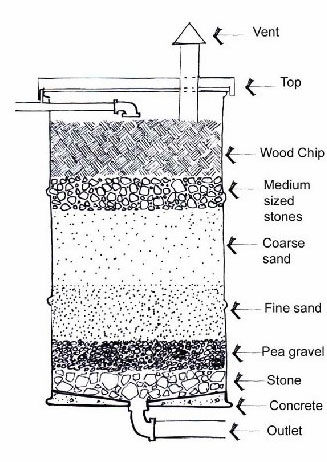 Figure 2.3: Sand/gravel media filter (Drawing by Hind Hussein after Little 2001)