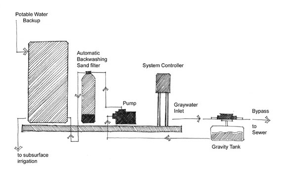 Figure 2.5: Example of an automated graywater treatment system