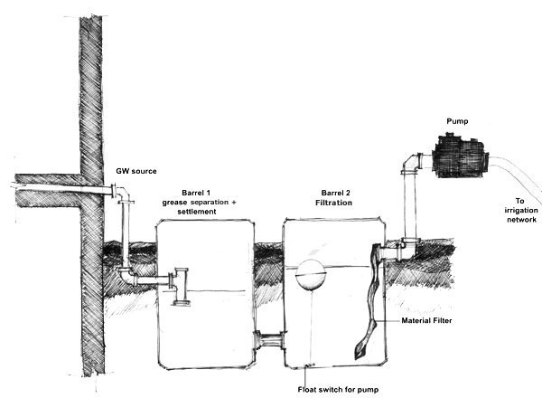 Figure 2: Schematic of INWRDAM's graywater treatment unit.