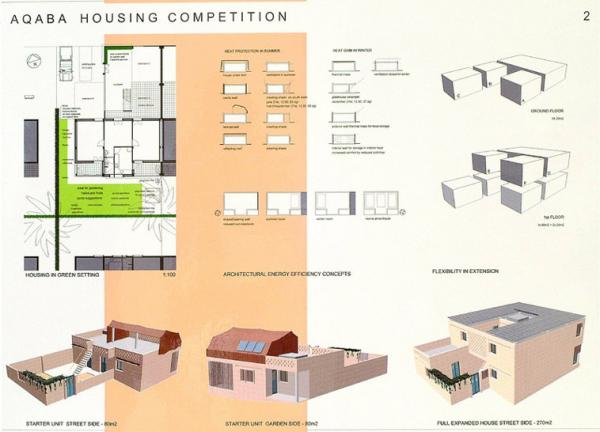 A Submission to the Competition for the Design of a Model Water - and Energy - Efficient - Low - Income Expandable Housing Unit in Aqaba