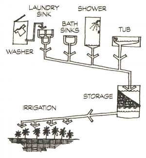 Layout of graywater scheme: courtesy of water CASA (Water Conservation Alliance of Southern Arizona).