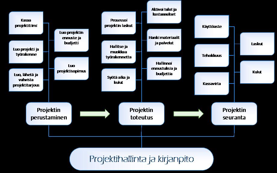 Projektin perustaminen, toteutus ja projektin seuranta