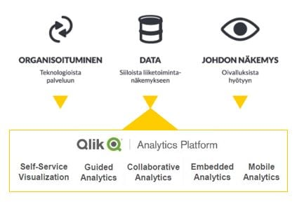 Qlik Analytics Platform