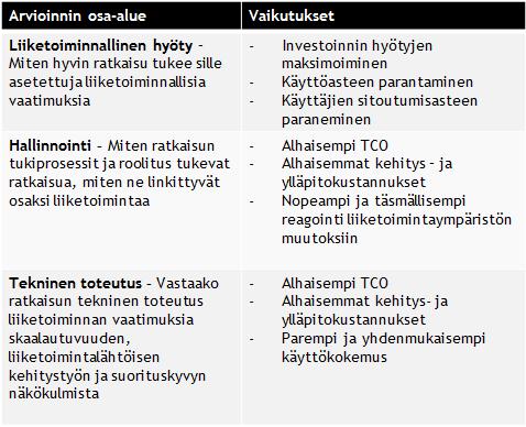 Qlik Health Check arviointi