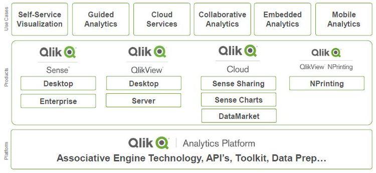 Qlik Analytics Platform: QlikView | Qlik Sense | NPrinting