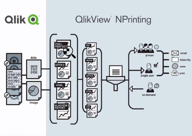 Tiedon monipuolinen jakaminen Qlik Analytics Platformilla | NPrinting