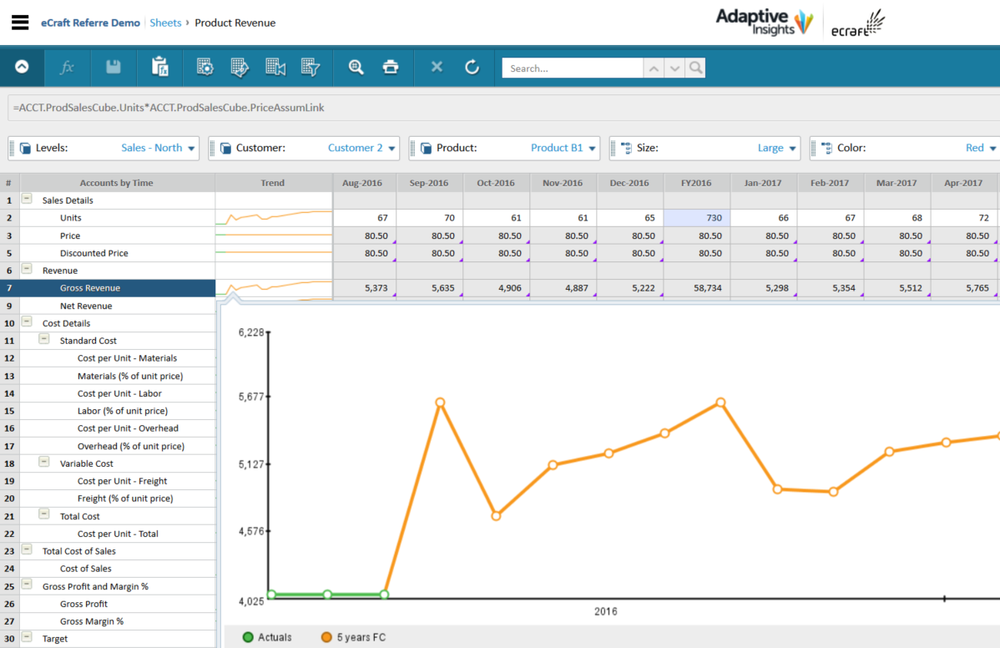 Adaptive Insights dashboard