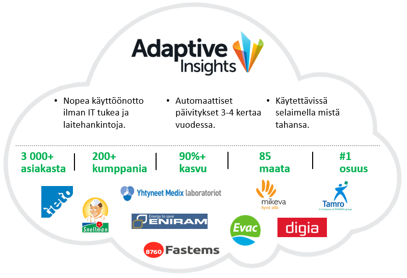 Adaptive Insights | Adaptive Planning | Adaptive Consolidation | Adaptive Suite