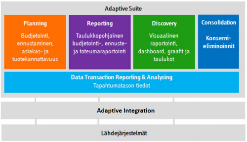 Adaptive Suite: Adaptive Planning | Adaptive Consolidation | Adaptive Discovery