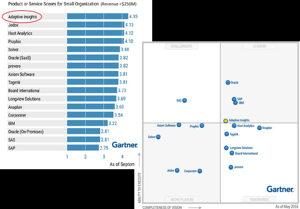 Adaptive Insights Gartnerin tutkimuksissa 2016