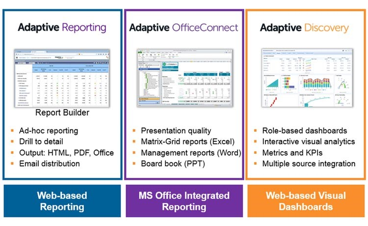 Adaptive Reporting | Adaptive OfficeConnect | Adaptive Discovery