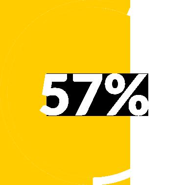 Hyvin määritelty projektimalli voi nostaa työntekijän tuottavuutta jopa 57 %.