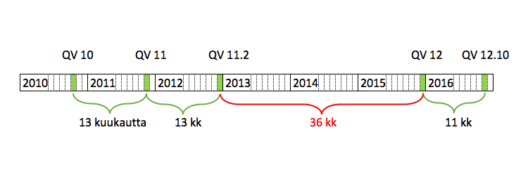 QlikView versio 12.10