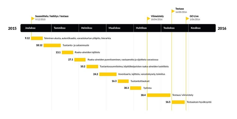 Projektisuunnitelma ja aikataulutus SCRUM-mallilla, jossa eri projektin vaiheet jaetaan parin viikon sprintteihin ketterän kehityksen aikaansaamiseksi. Esimerkkinä JepoStoren aikataulutus ja projektisuunnitelma.