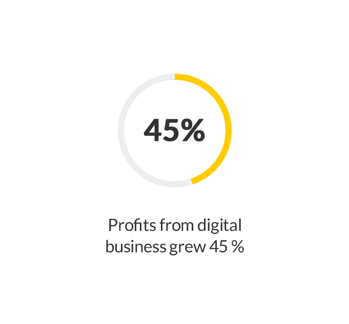 Profits from digital business grew 45%