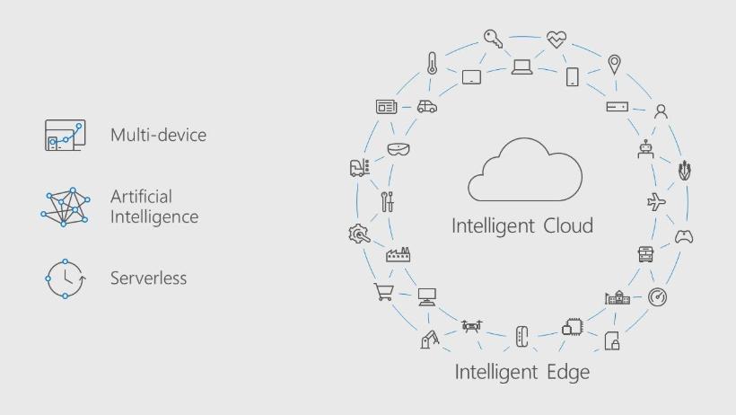intelligent_cloud_edge.png
