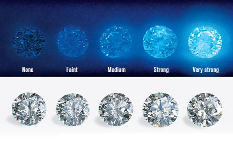 http://4csblog.gia.edu/2012/understanding-diamond-fluorescence