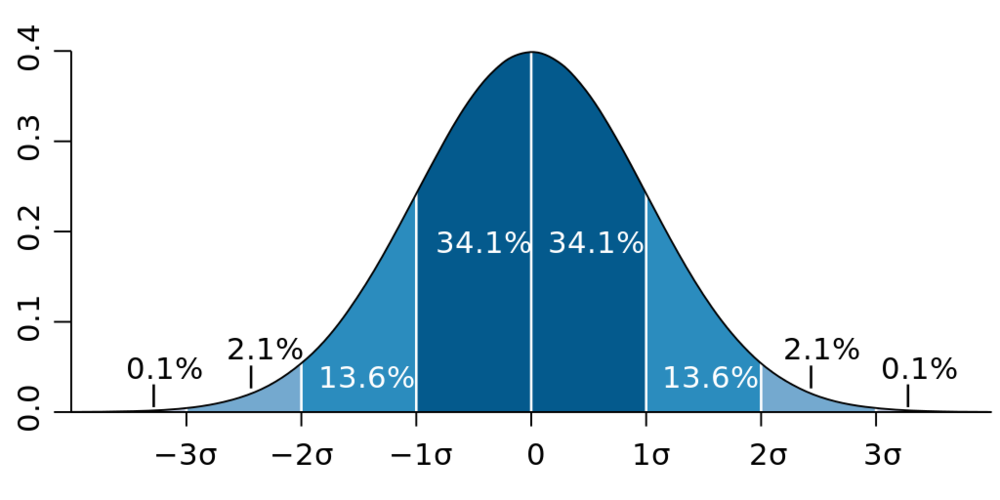 "An illustration of standard deviation on a standard normal distribution or "" Bell "" curve"