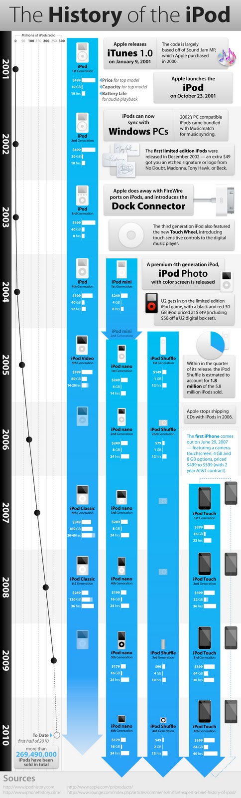 apple history-of-the-ipod-timeline
