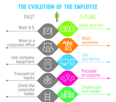 Infogram the evolution of the employee