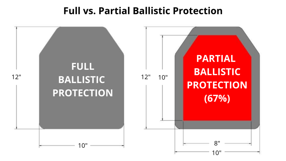 Full vs Partial Ballistic Protection.png
