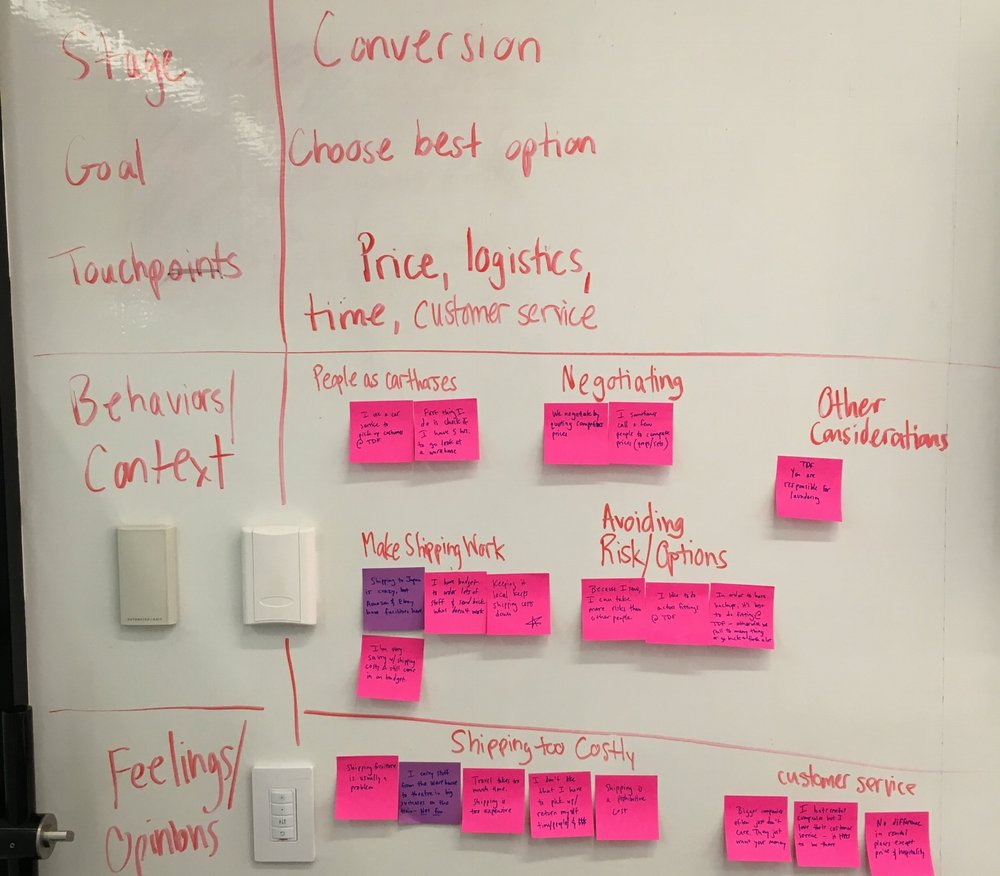 Themes from the affinity diagram could then be plotted chronologically in a Customer Journey Map.  I used this method to help frame user feedback and user goal in the same context.