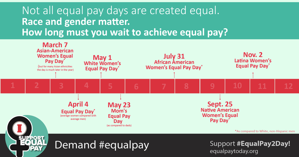 women need an extra academic degree to achieve equal pay with men essay July 31st is black women's equal pay day it is when we recognize the additional days in 2017 that the average black woman must work in order to earn the same income as her white, male peers.