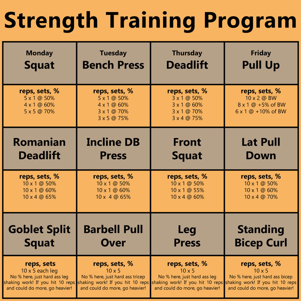 Strength Good Form Training Strength Conditioning High