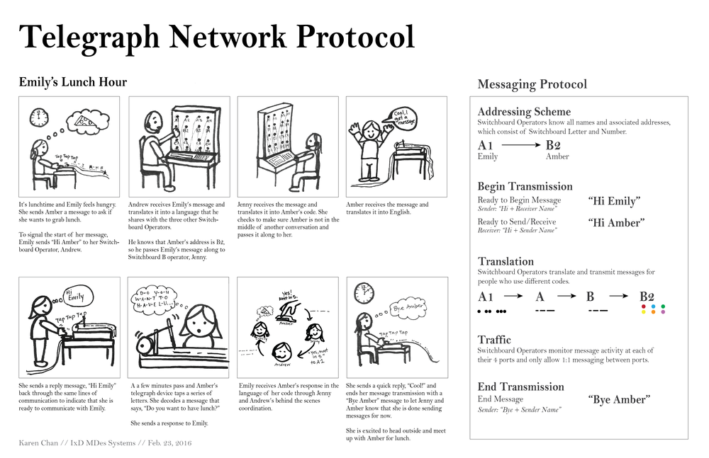 Telegraph Network -02.png